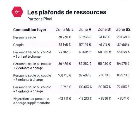 KERVAZO CONSEIL INVESTISSEMENT IMMOBILIER LOIRE ATLANTIQUE Pinel (2) 337